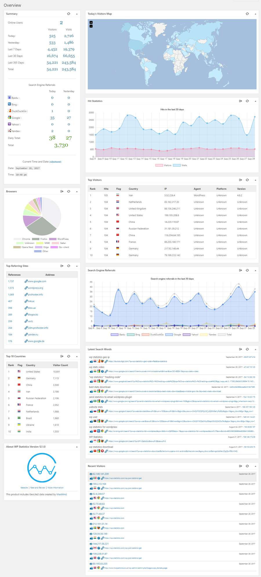 wordpress plugin statistieken alternatief google analytics