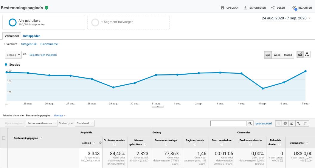 Best bezochte pagina's Google Analytics