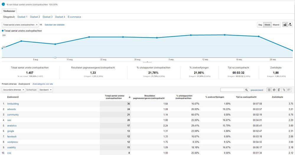 Google analytics zoekopdrachten op WordPress website
