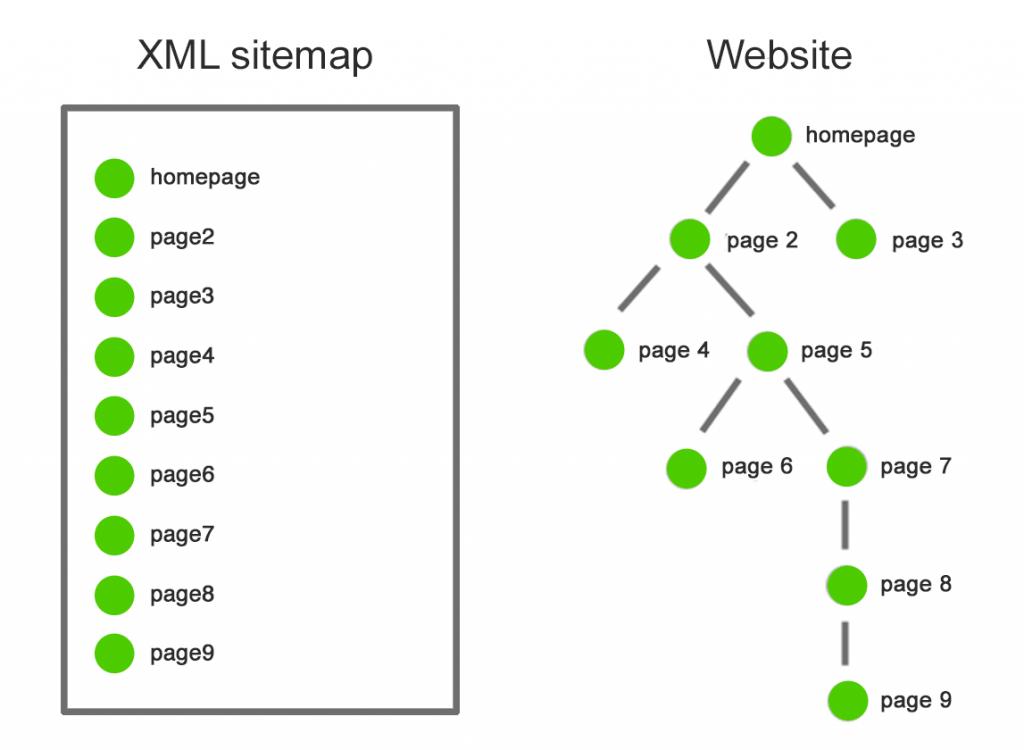 xml sitemap maken wordpress handleiding